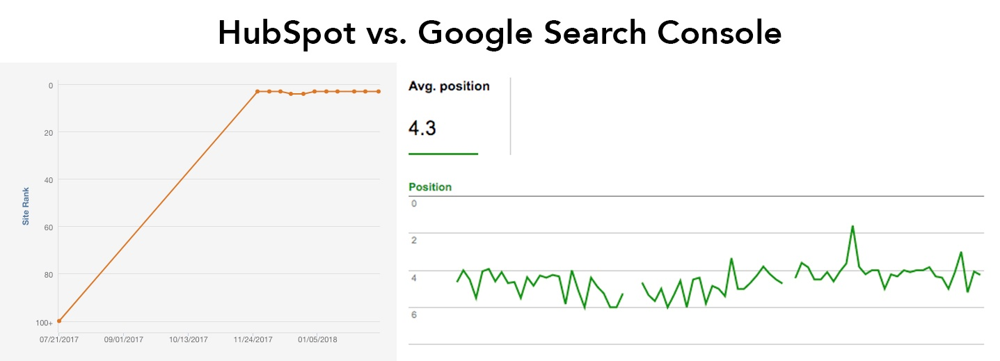 HubSpotGoogleSearchConsole