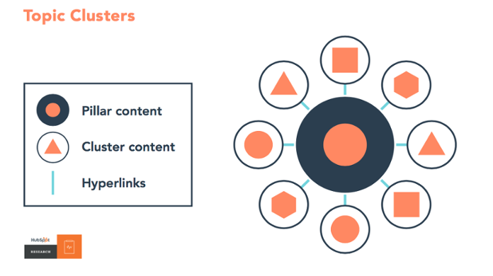 Topic Clusters and Content Pillars, SEO Tactic